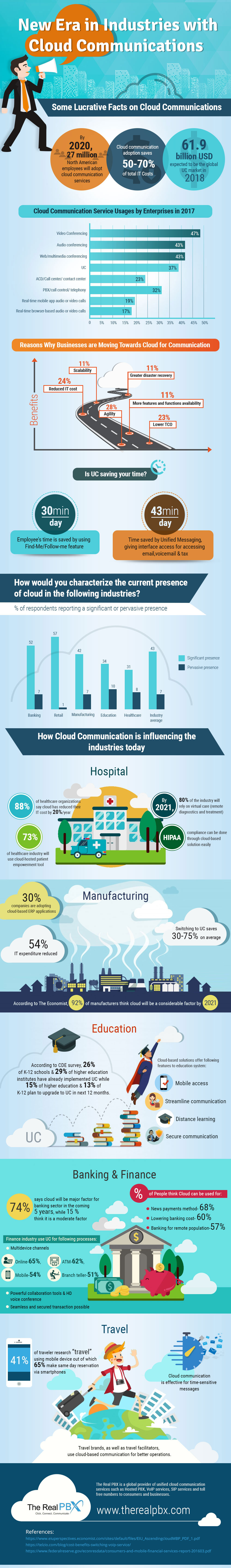 New-Era-in-Industries-With-Cloud-Communications