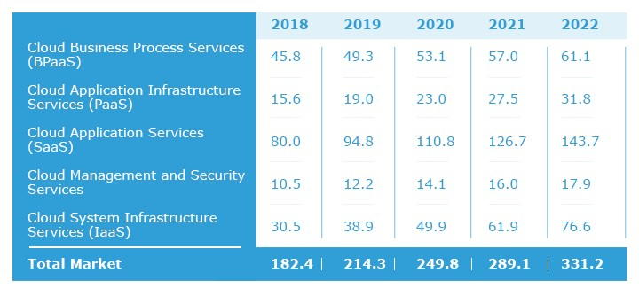 growth of cloud services