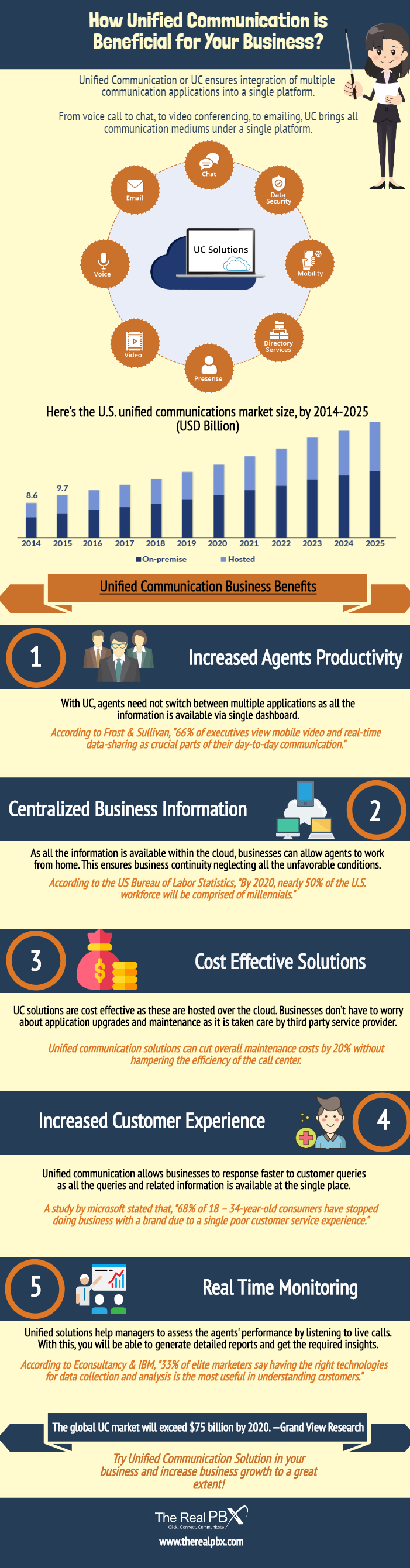 Unified Communication Increase Business Productivity [Infographic]